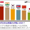 なぜ日本は英語力が低いのか